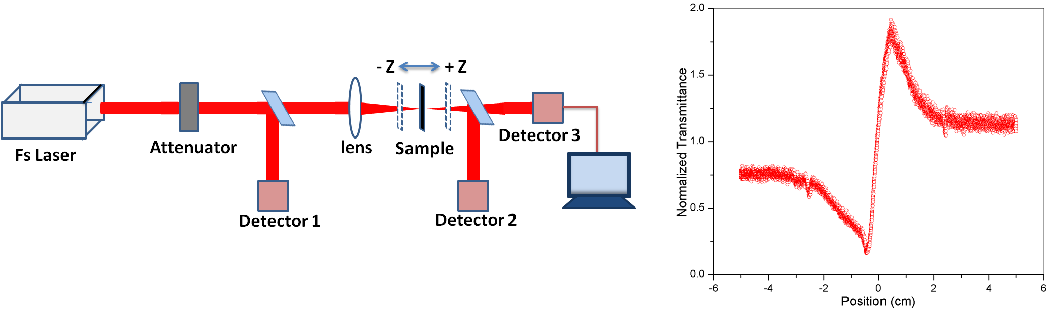 Abhijeet Kumar Amplifiers And Lockin Simplified Schematic All Figure 1 Z Scan Set Up Left Obtained Curve For Cs2 With Femtosecond Pulsed Laser Beam At Wavelength 780nm 650mw Power